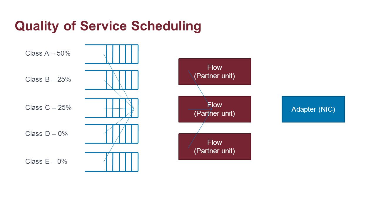 Quality of Service Scheduling