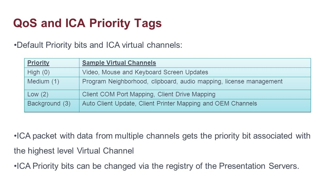 QoS and ICA Priority Tags