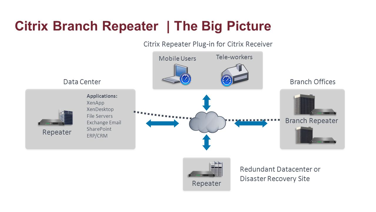 Citrix Branch Repeater | The Big Picture