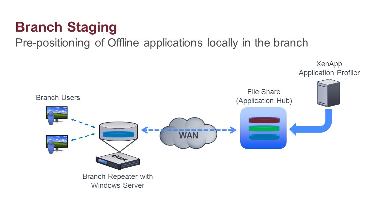 Branch Staging Pre-positioning of Offline applications locally in the branch. XenApp. Application Profiler.