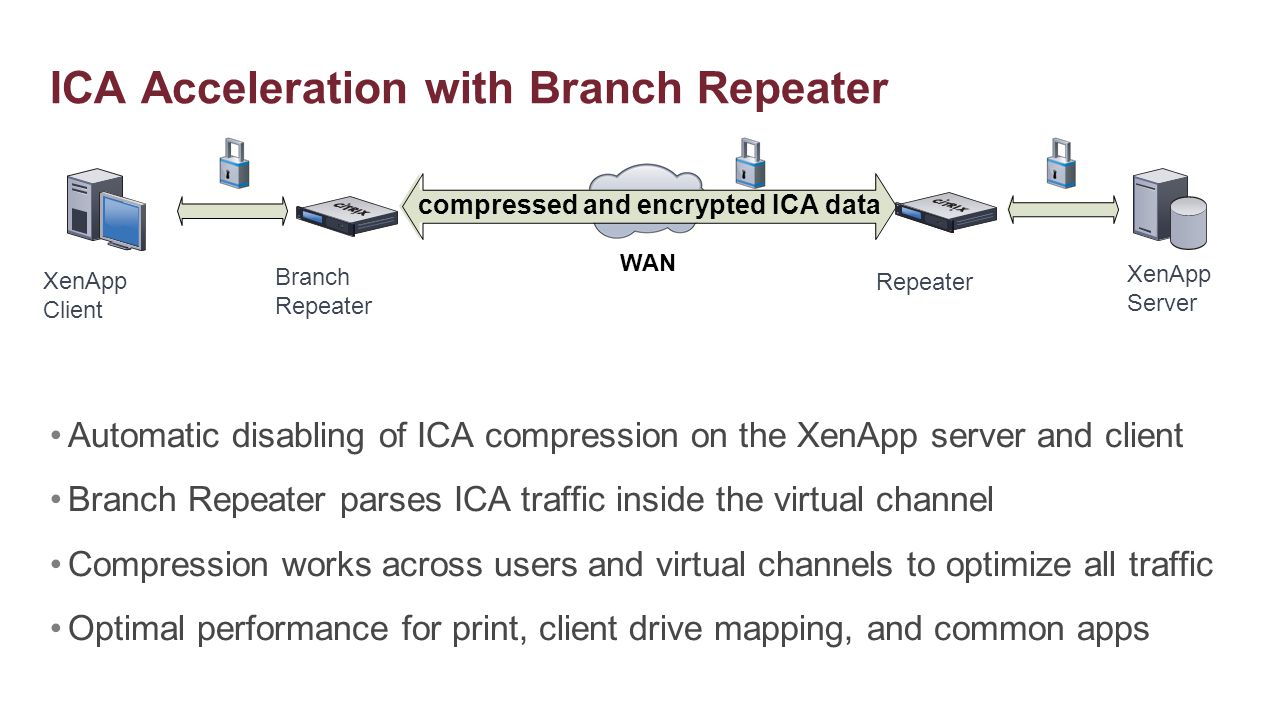 ICA Acceleration with Branch Repeater