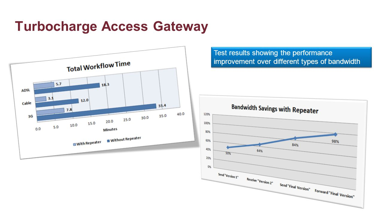 Turbocharge Access Gateway