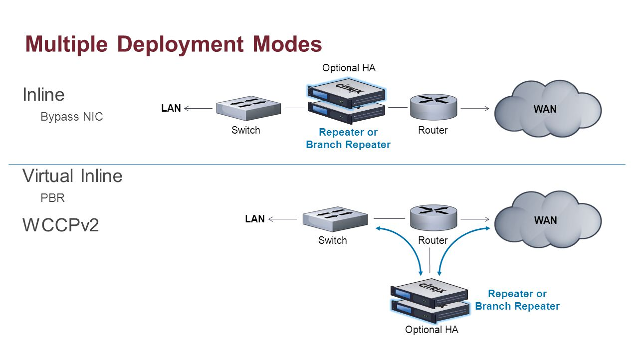 Multiple Deployment Modes