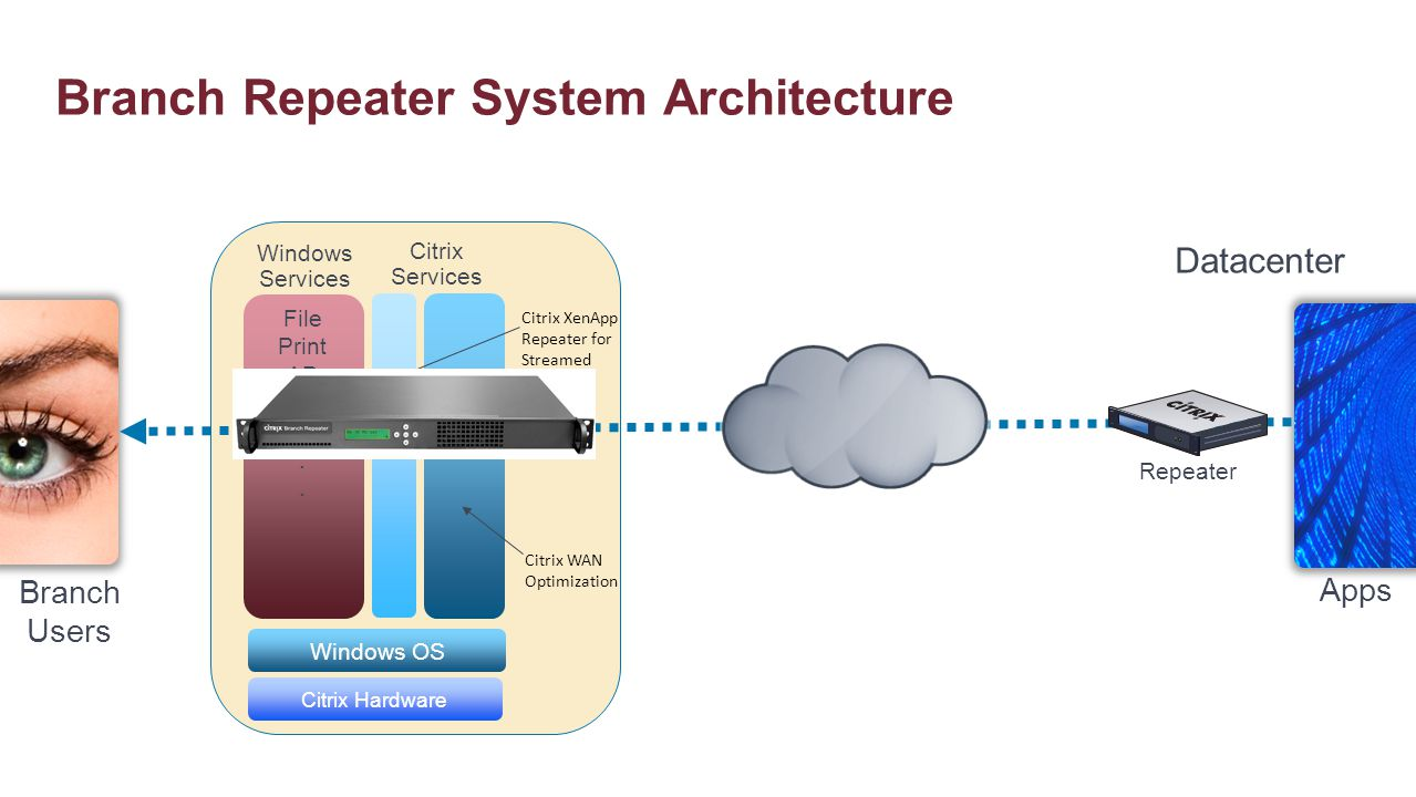Branch Repeater System Architecture