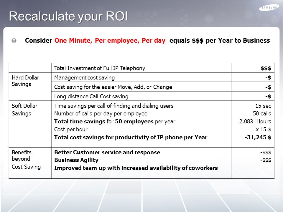 Recalculate your ROI Consider One Minute, Per employee, Per day equals $$$ per Year to Business. Total Investment of Full IP Telephony.