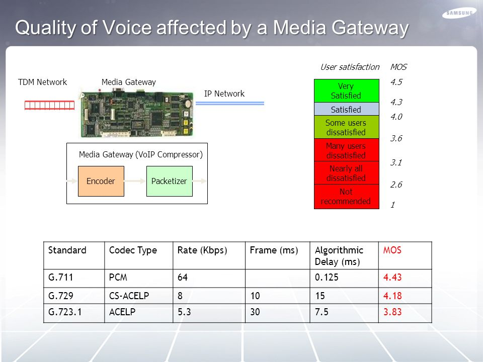 Quality of Voice affected by a Media Gateway
