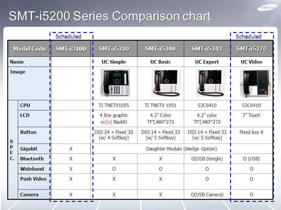 SMT-i5200 Series Comparison chart