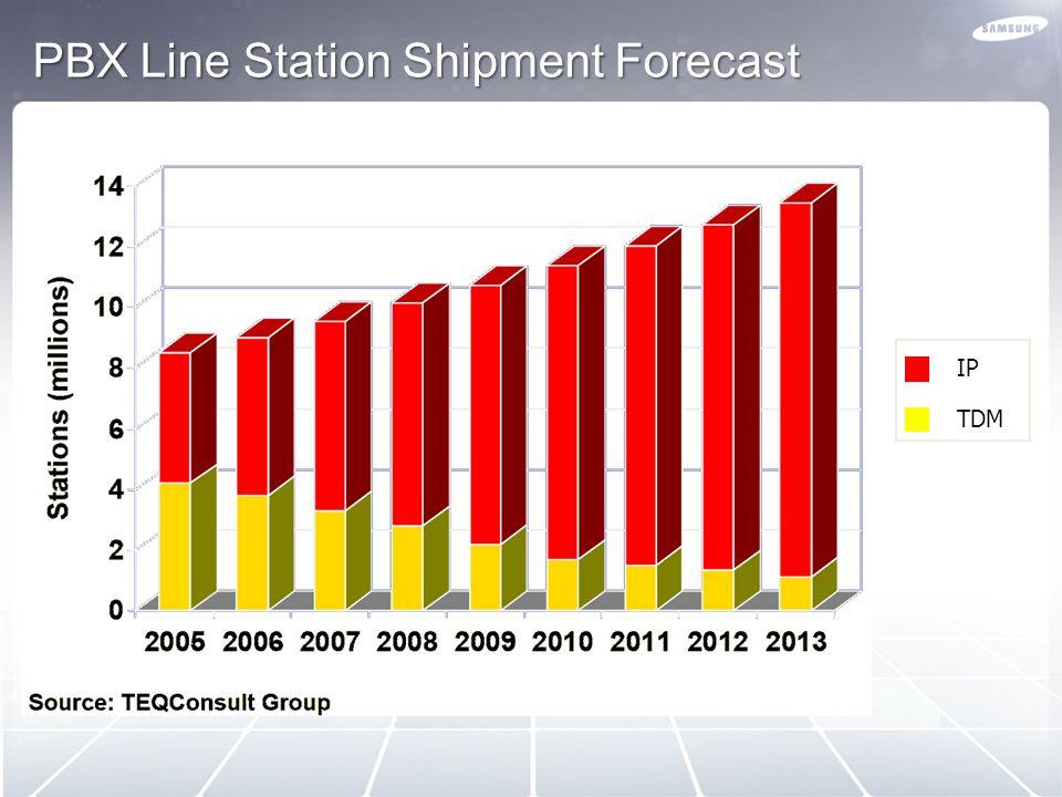 PBX Line Station Shipment Forecast