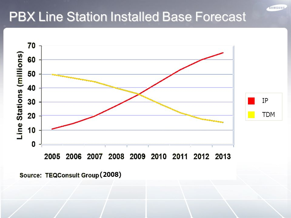 PBX Line Station Installed Base Forecast