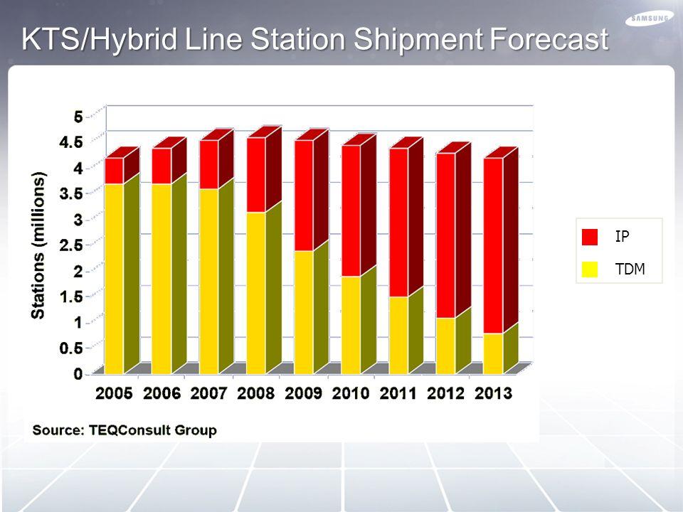 KTS/Hybrid Line Station Shipment Forecast