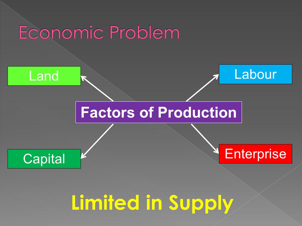 Limited in Supply Economic Problem Factors of Production Labour Land