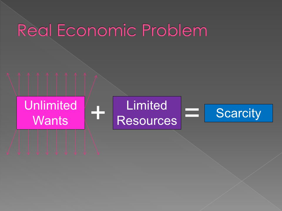 Real Economic Problem + = Unlimited Wants Limited Resources Scarcity