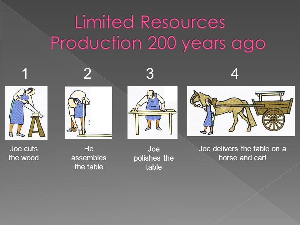 Limited Resources Production 200 years ago