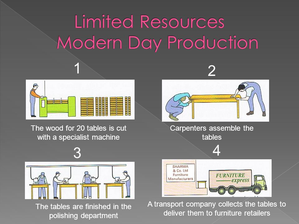 Limited Resources Modern Day Production