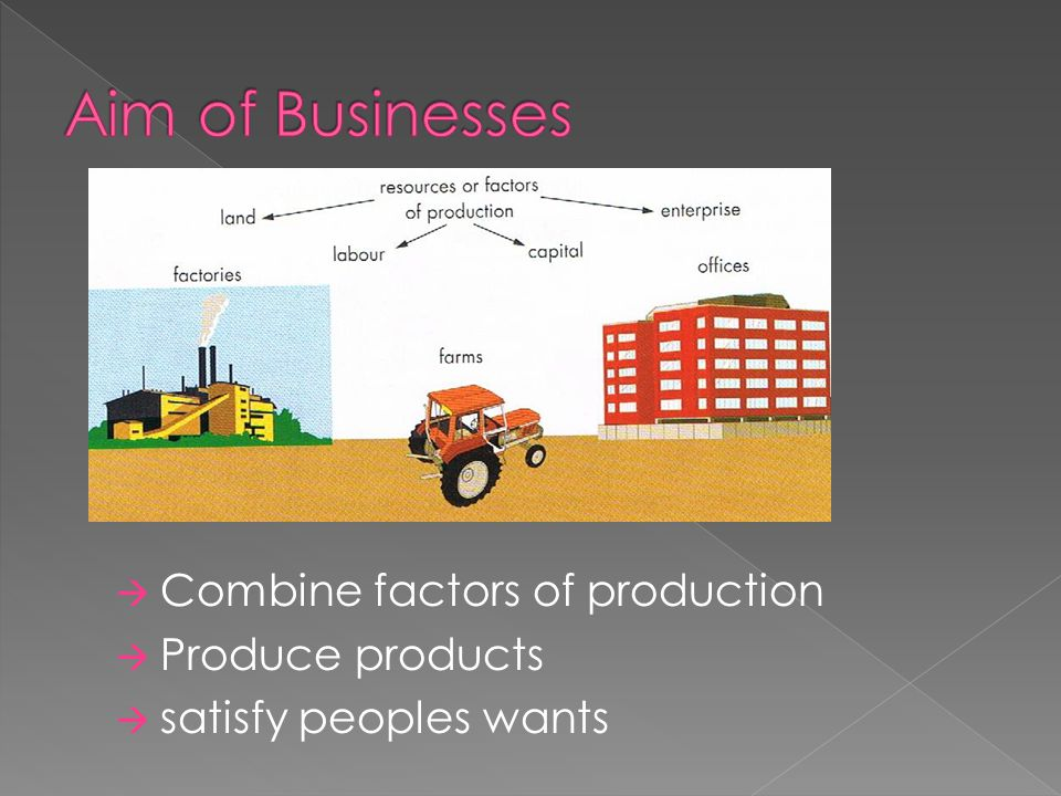 Aim of Businesses Combine factors of production Produce products