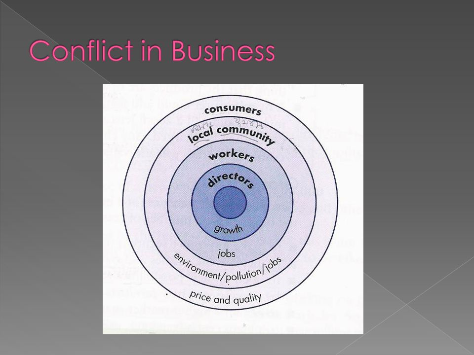 Conflict in Business