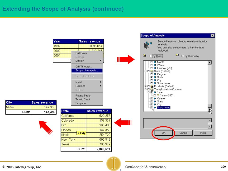 Extending the Scope of Analysis (continued)