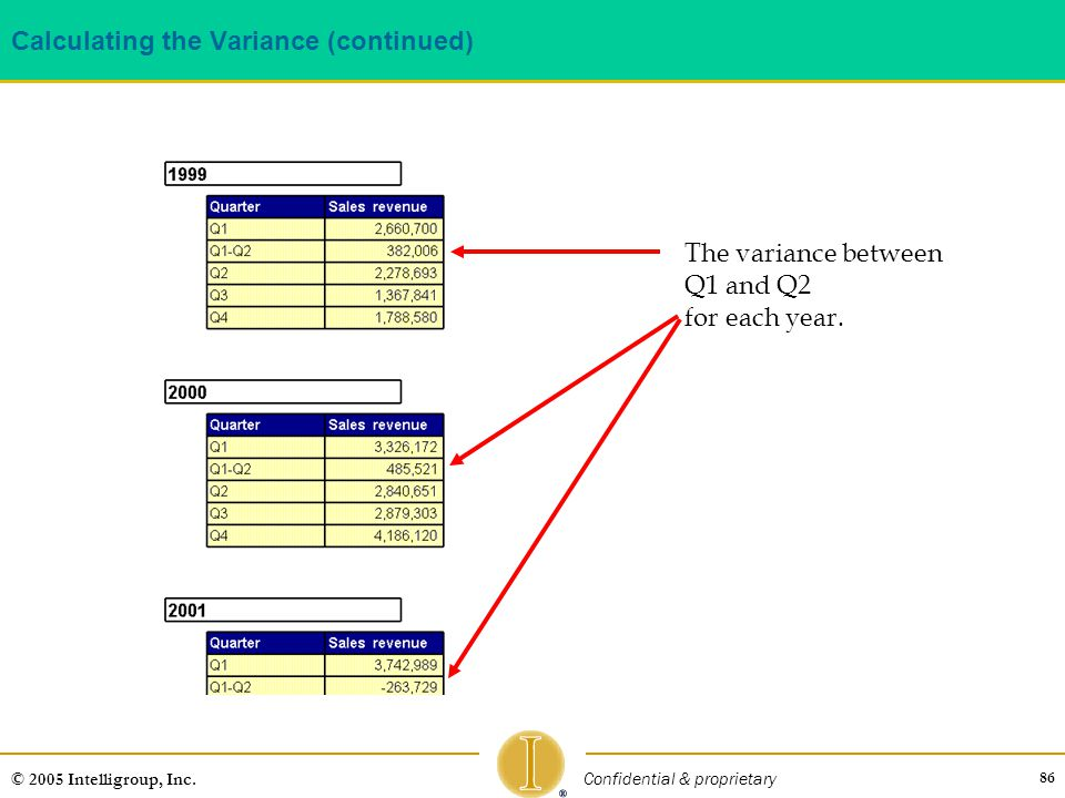 Calculating the Variance (continued)