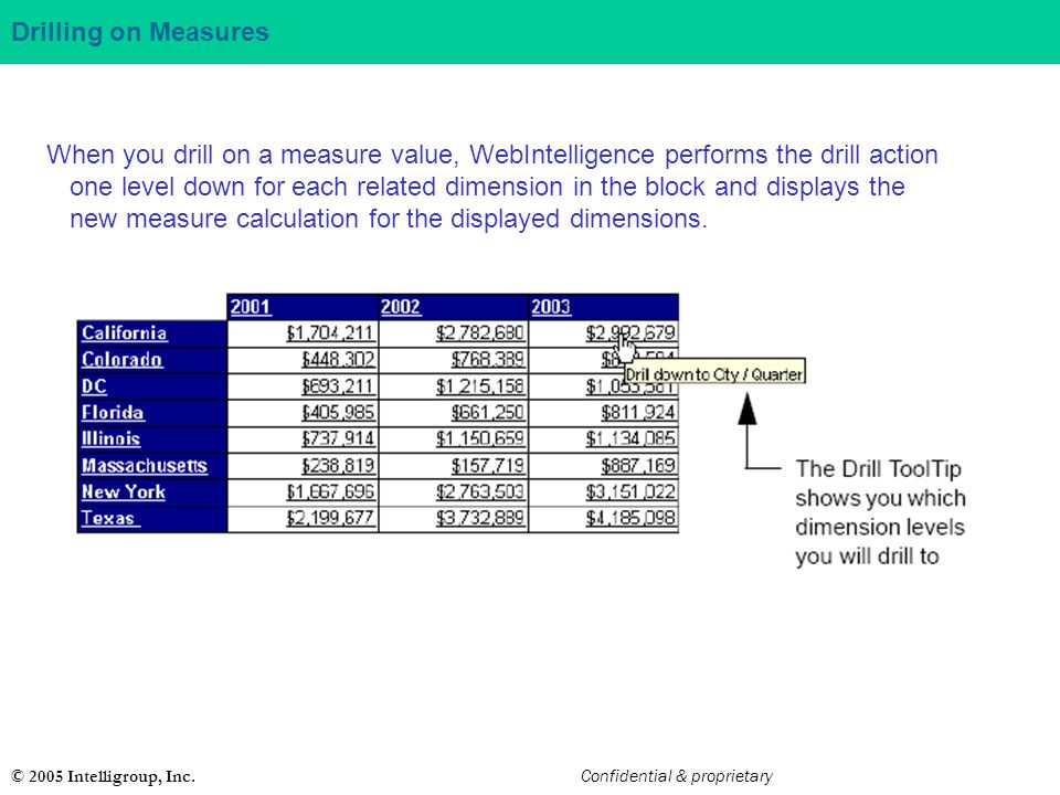 Drilling on Measures