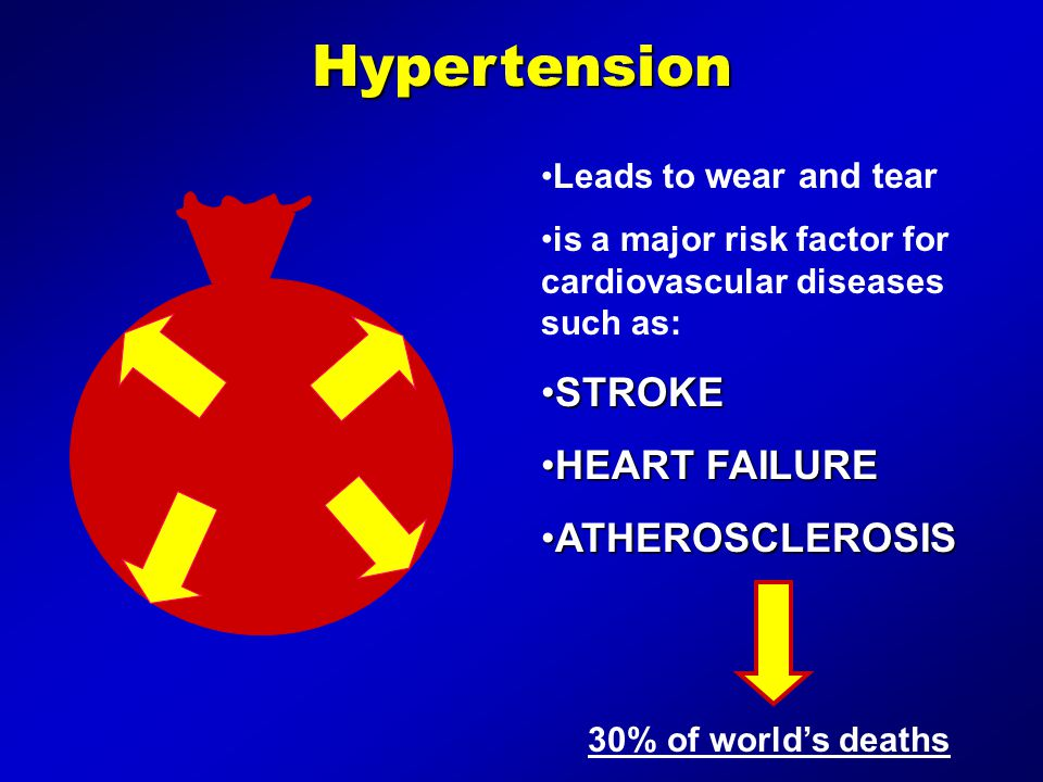 Hypertension STROKE HEART FAILURE ATHEROSCLEROSIS