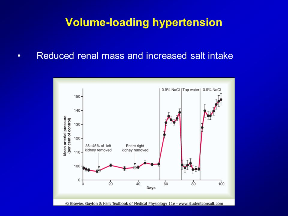 Volume-loading hypertension