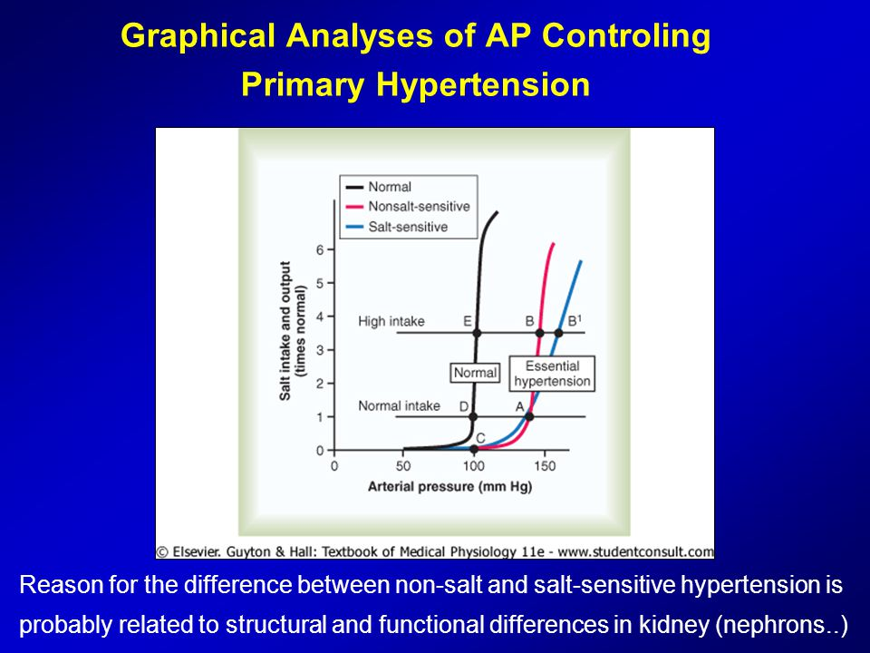 Graphical Analyses of AP Controling Primary Hypertension