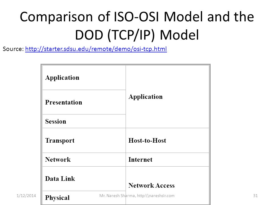 Comparison of ISO-OSI Model and the DOD (TCP/IP) Model