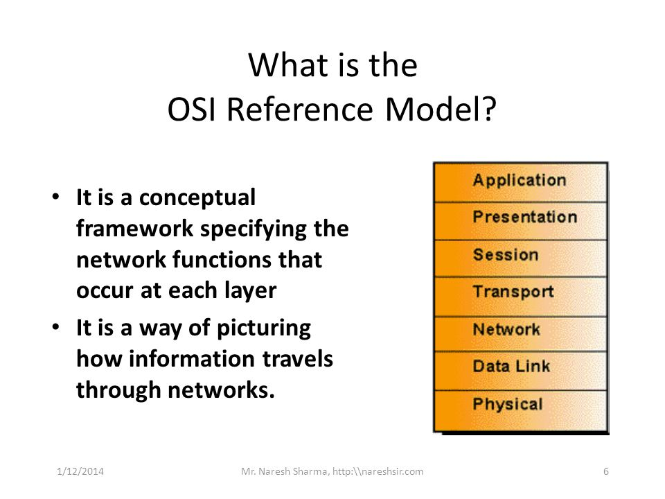 What is the OSI Reference Model