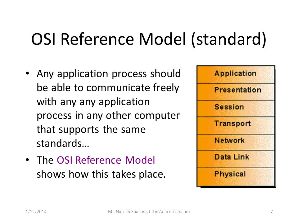 OSI Reference Model (standard)