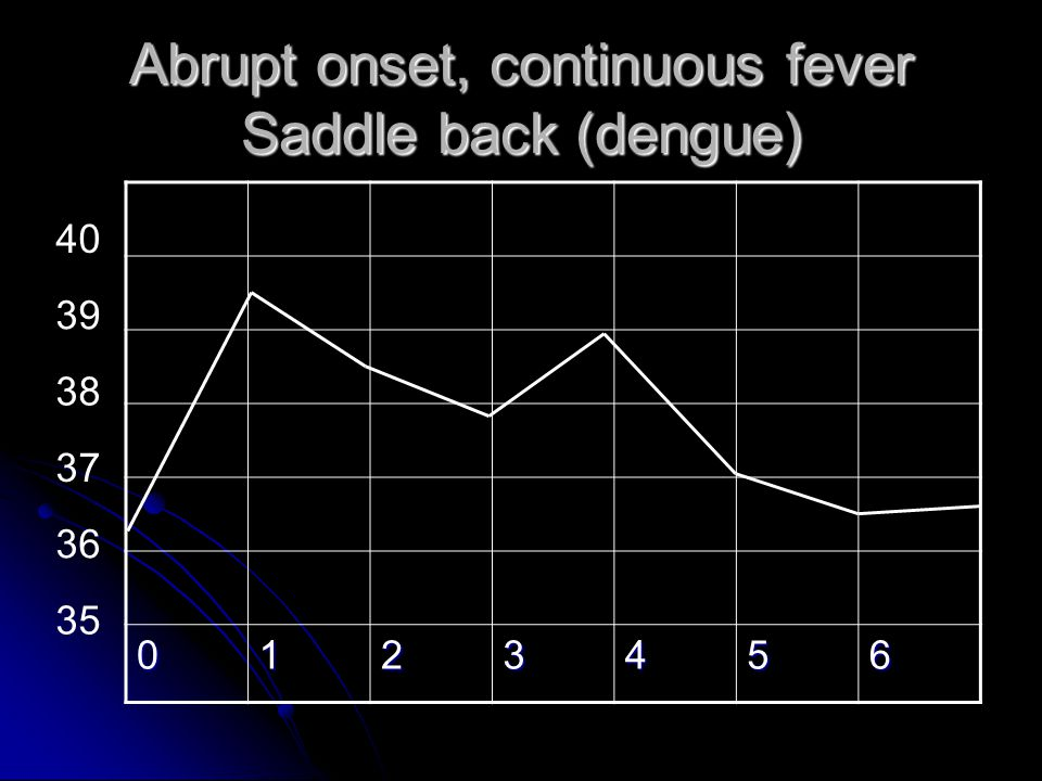 Abrupt onset, continuous fever Saddle back (dengue)