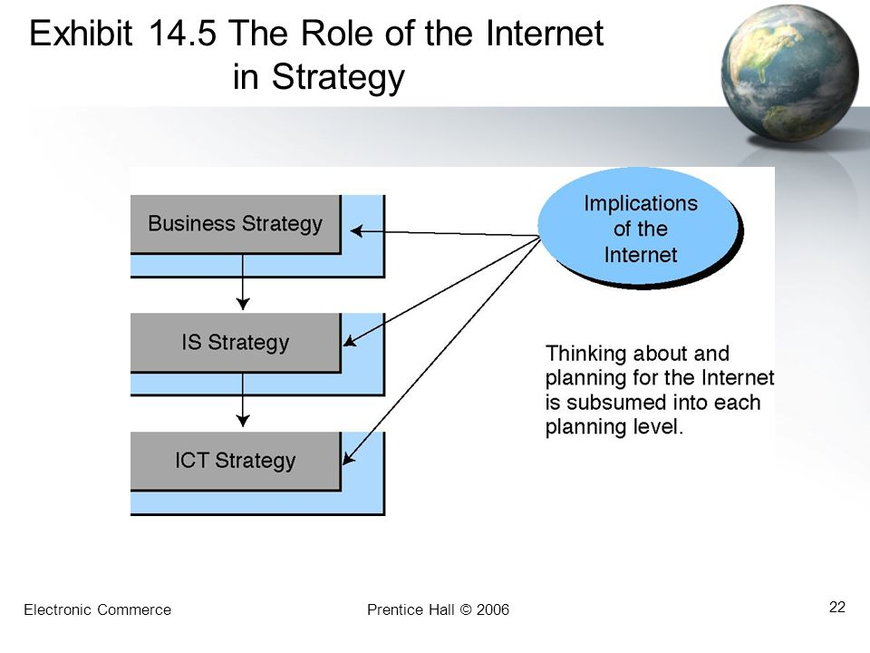 Exhibit 14.5 The Role of the Internet in Strategy