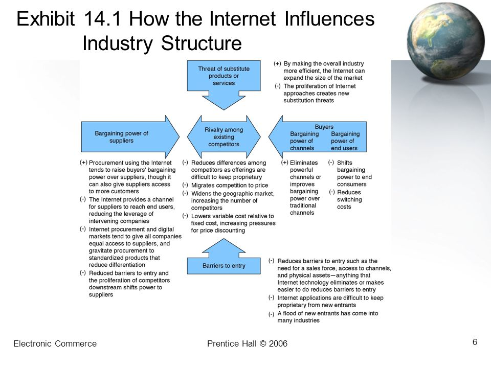 Exhibit 14.1 How the Internet Influences Industry Structure