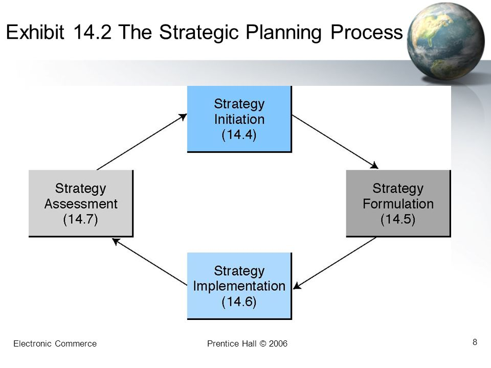 Exhibit 14.2 The Strategic Planning Process