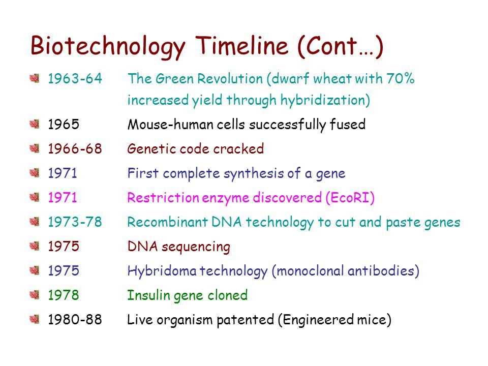 Biotechnology Timeline (Cont…)