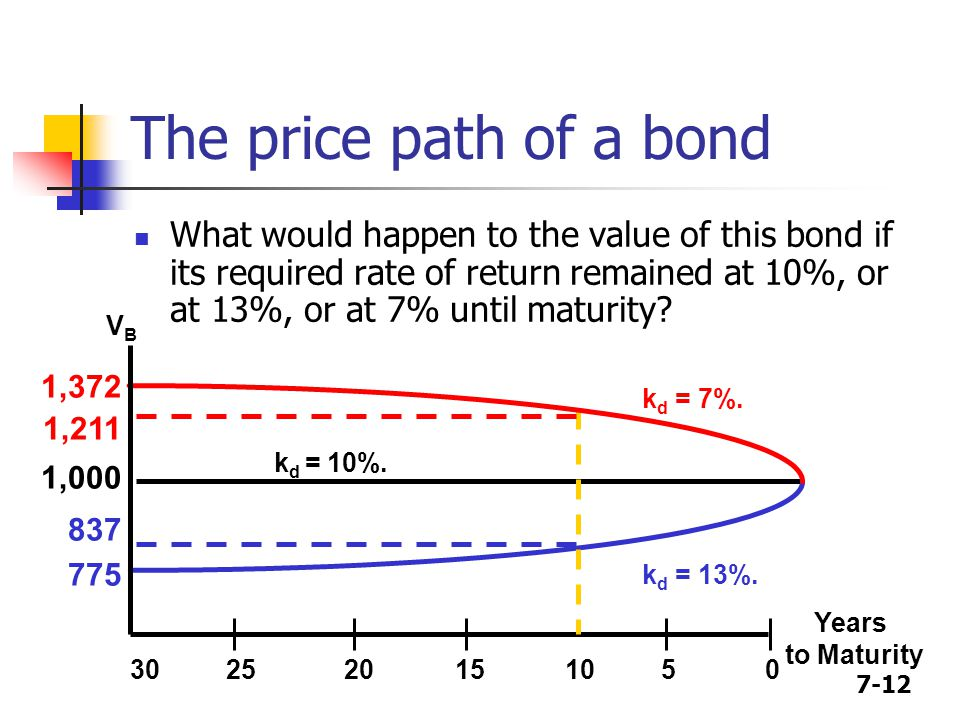 The price path of a bond