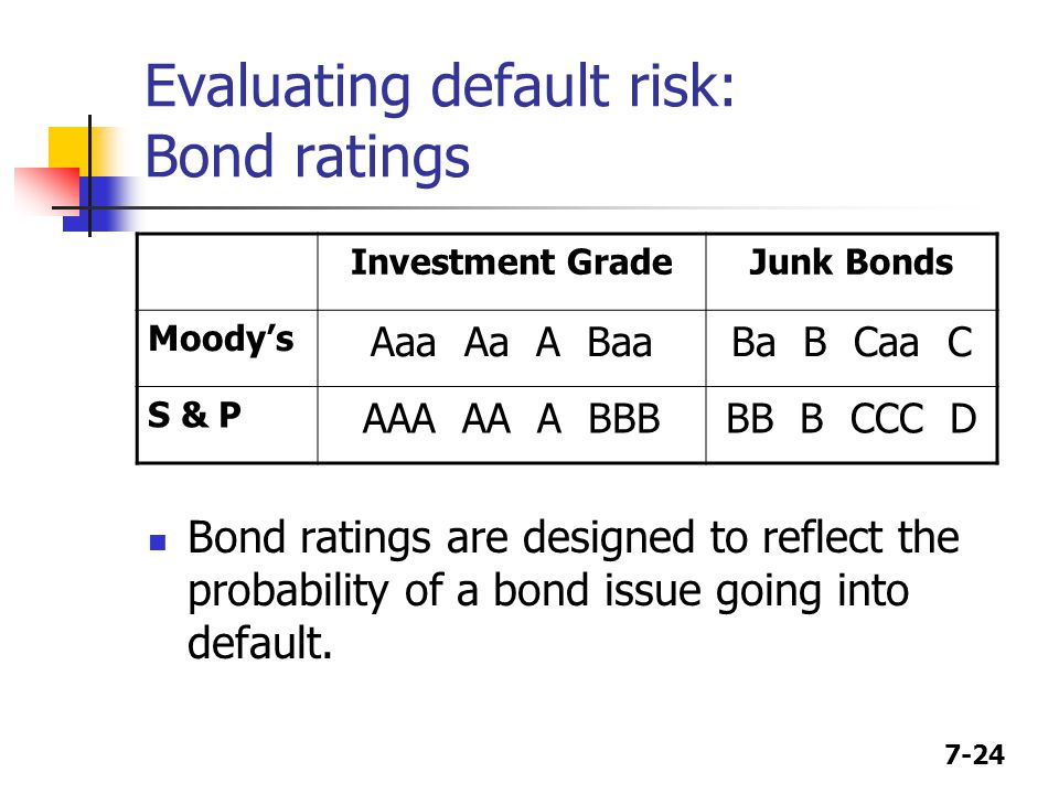 Evaluating default risk: Bond ratings