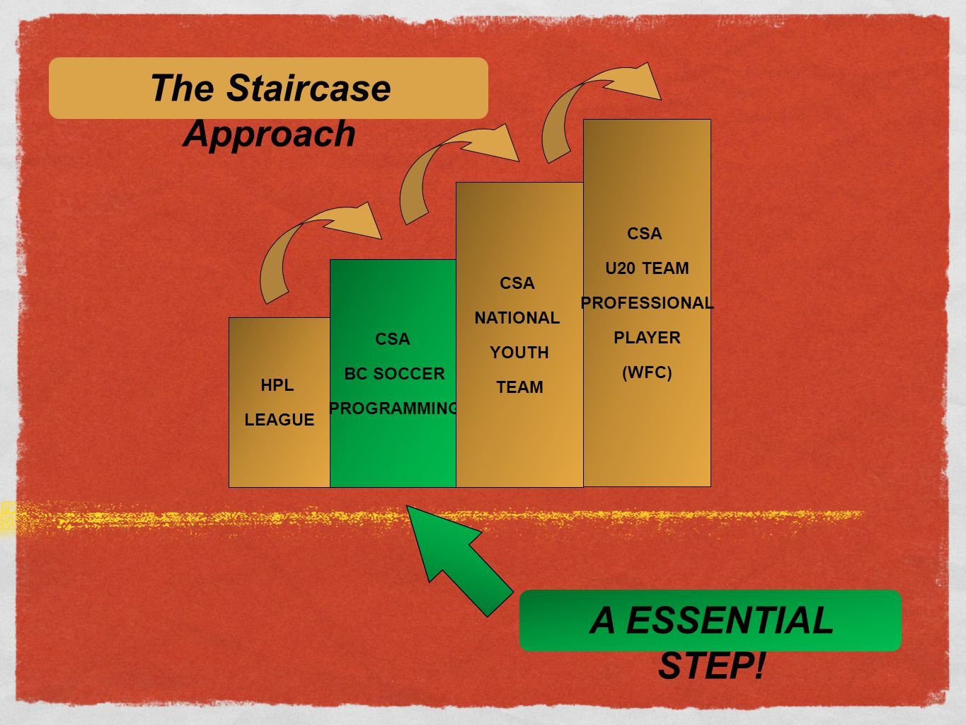 The Staircase Approach