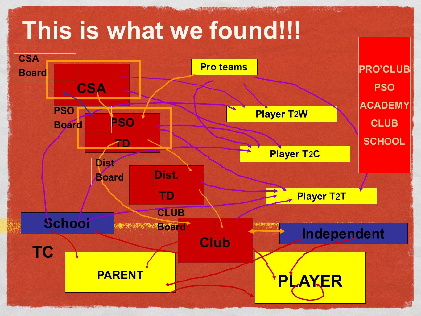 This is what we found!!! TC PLAYER CSA School Club Independent PSO TD