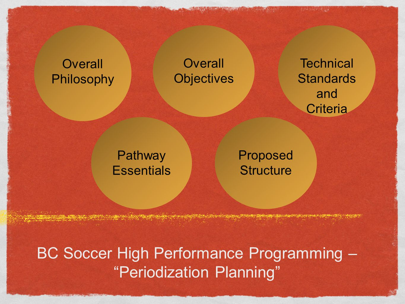 BC Soccer High Performance Programming – Periodization Planning