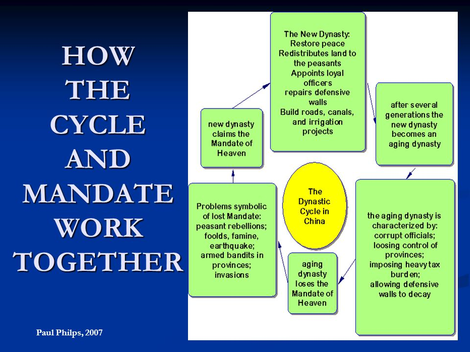 HOW THE CYCLE AND MANDATE WORK TOGETHER