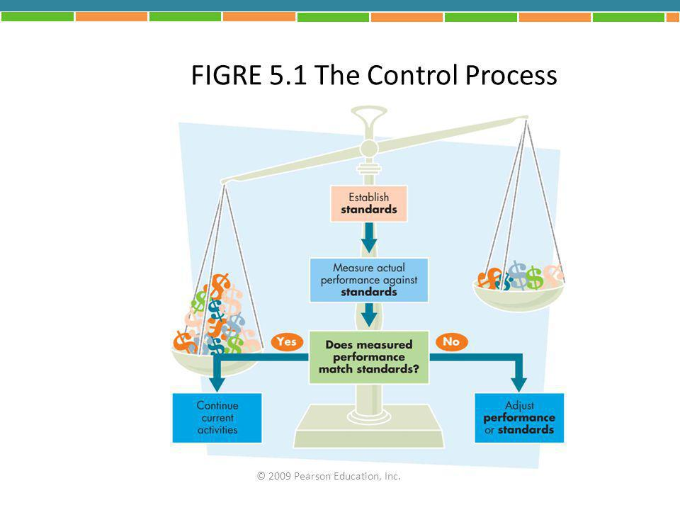 FIGRE 5.1 The Control Process
