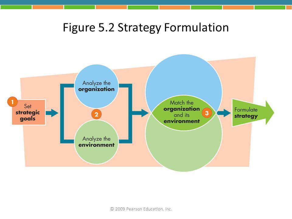 Figure 5.2 Strategy Formulation