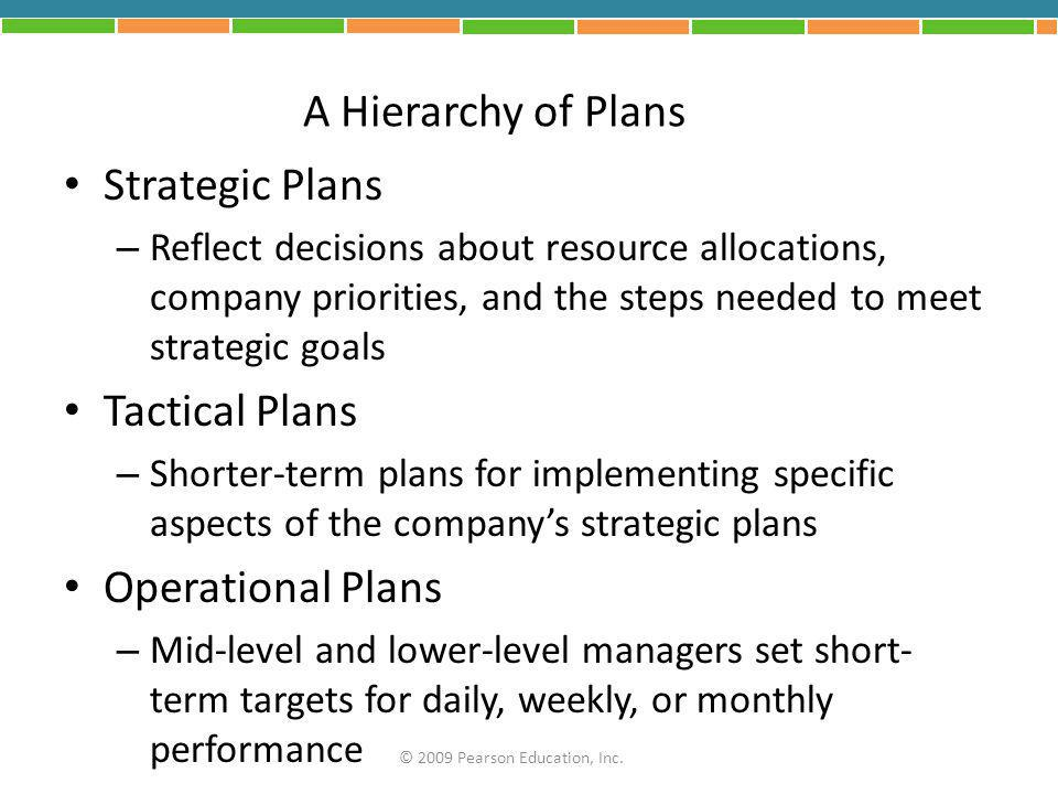 A Hierarchy of Plans Strategic Plans Tactical Plans Operational Plans