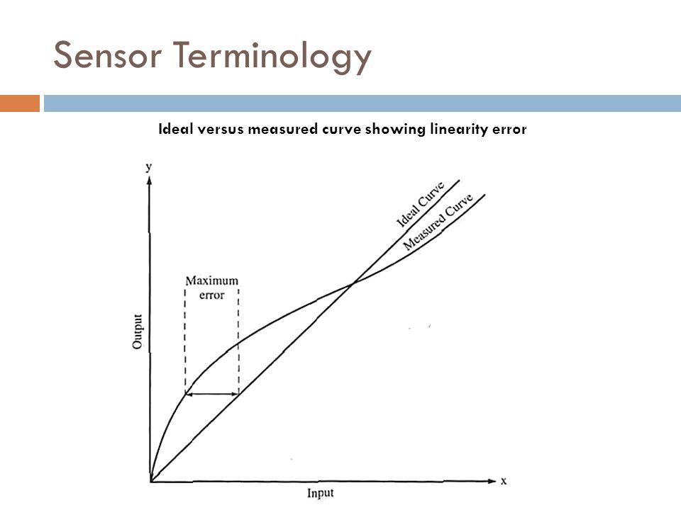 Ideal versus measured curve showing linearity error