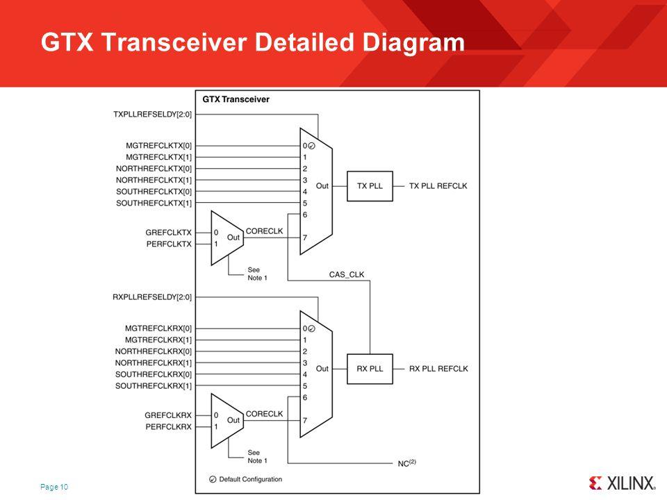 GTX Transceiver Detailed Diagram