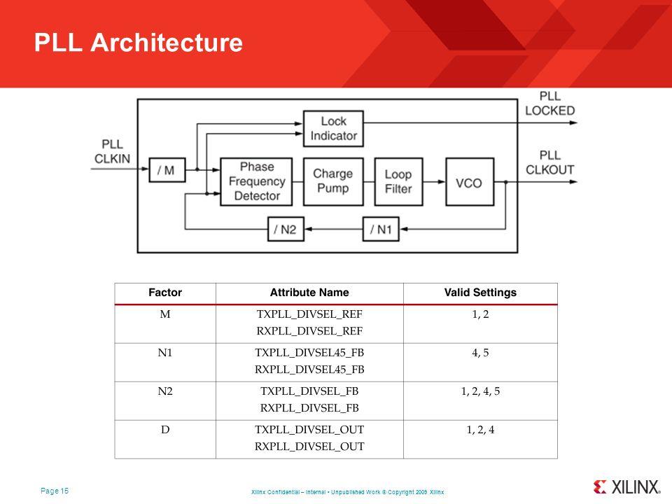 PLL Architecture