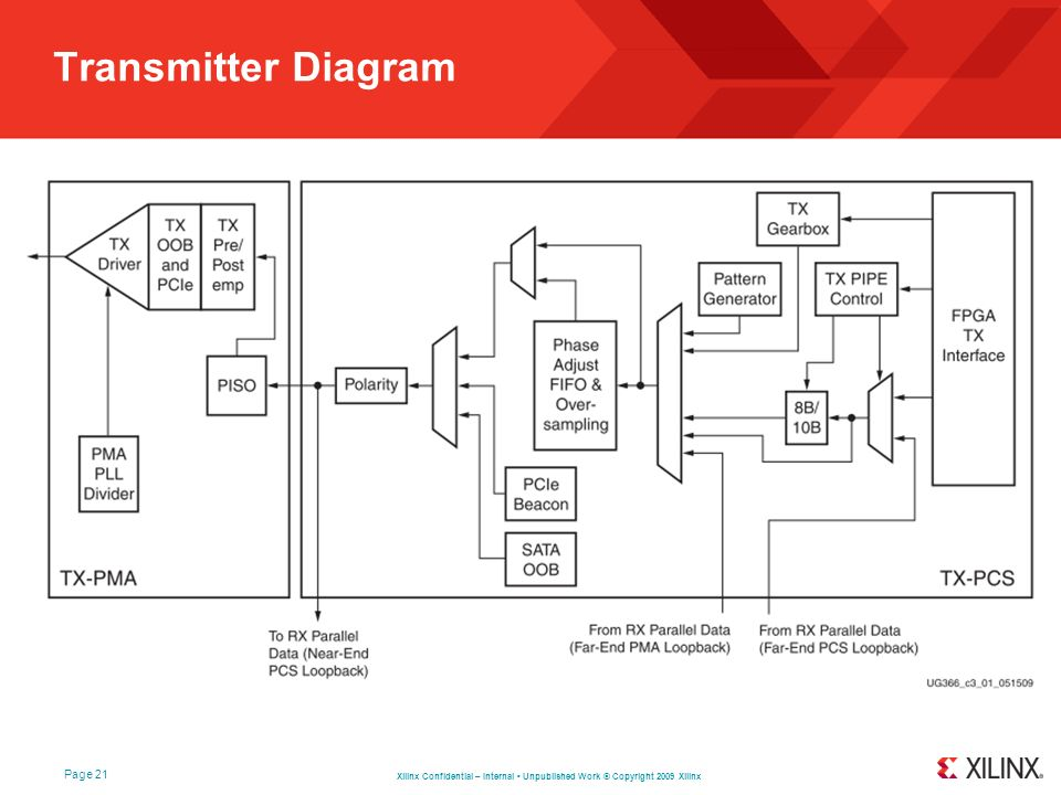 Transmitter Diagram