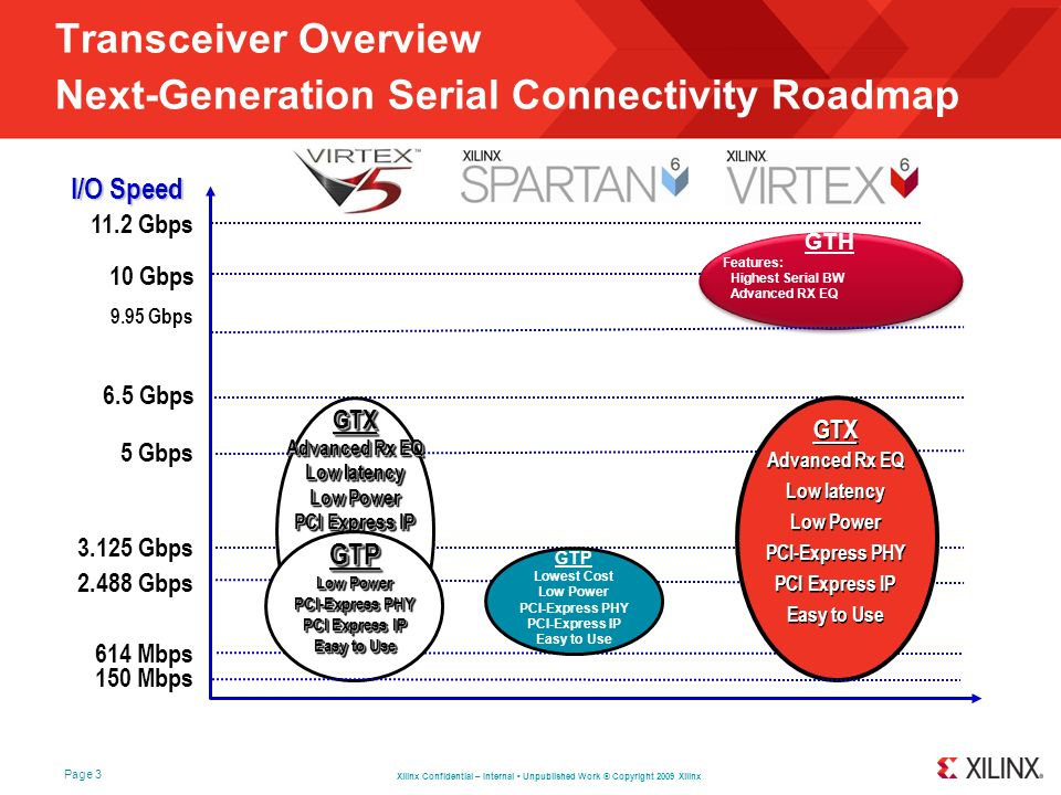 Transceiver Overview Next-Generation Serial Connectivity Roadmap