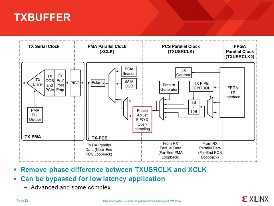 TXBUFFER Remove phase difference between TXUSRCLK and XCLK