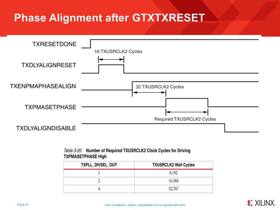 Phase Alignment after GTXTXRESET